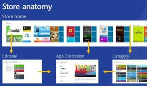 Windows 8 App Store Anatomy